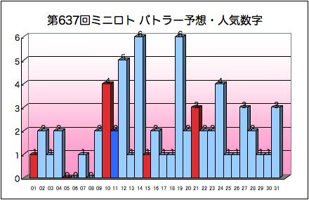 miniloto_graph_637.png