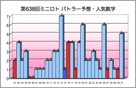 miniloto_graph_638.png