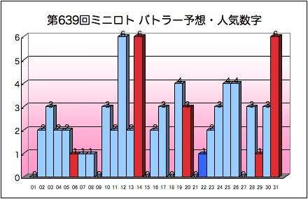 miniloto_graph_639.png
