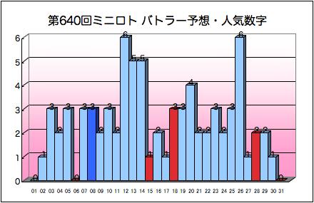 miniloto_graph_640.png