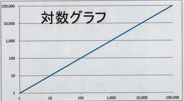対数グラフ