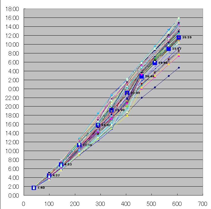 612BRM千葉600km(茂木)リザルトグラフ