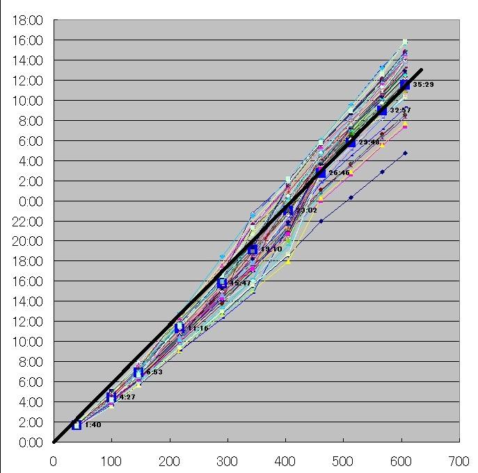 612BRM千葉600km(茂木)リザルトグラフ2