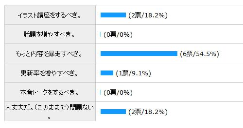 2011/05/29投票結果