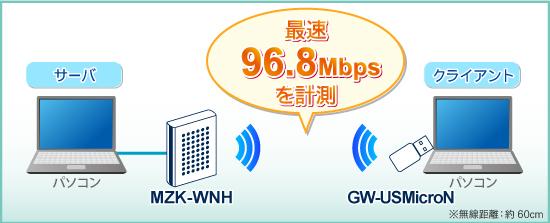 mzk-wnh_throughput.jpg