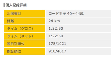 result 2011