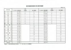 国保料(税)調定額