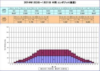 2014-1月中間コンポジット