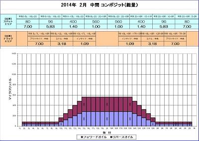 2014-2月中間コンポジット