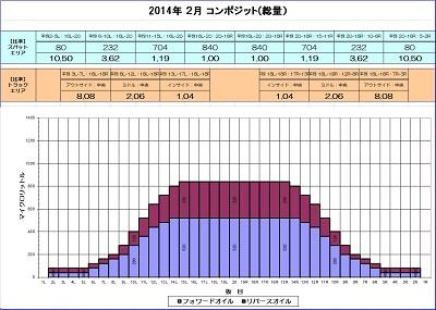2014-2月朝コンポジット