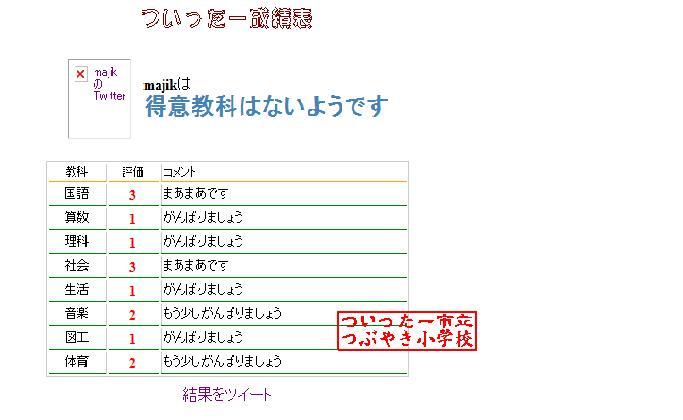20100118twitter成績表