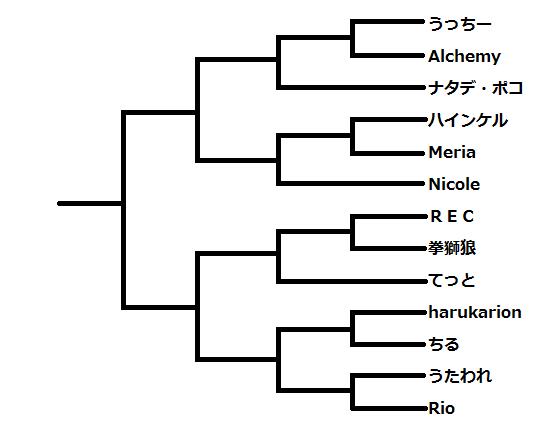 腕相撲トーナメント表