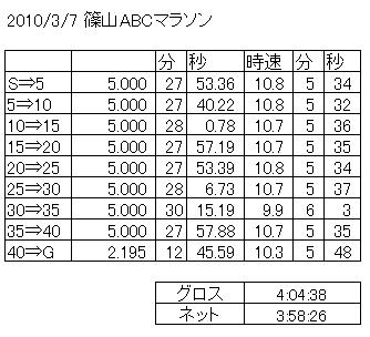 第30回篠山ABCマラソン
