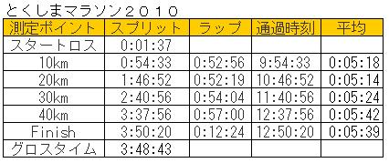 とくしまマラソン2010