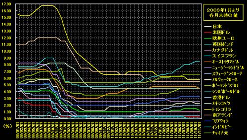 201120202 政策金利-グラフs500