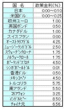 201120202 政策金利 表