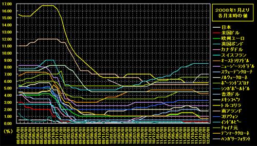 20120301 政策金利グラフs500