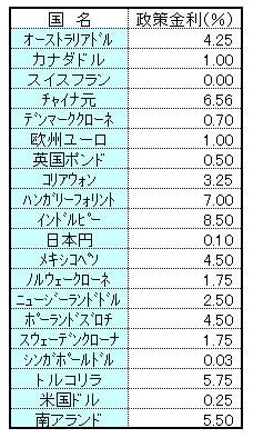 20120301 政策金利 表