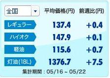 128円/L!