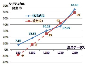 必殺率/運ステデータ推定1