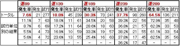 必殺率/運ステデータ