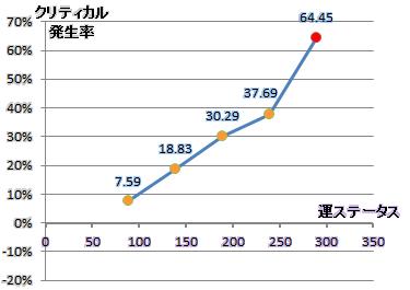 必殺率/運ステデータ散布図1