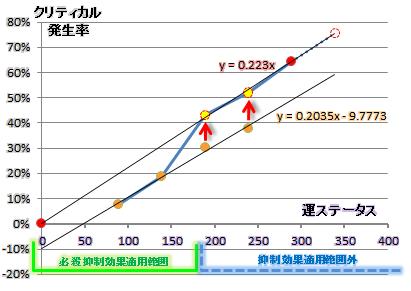 必殺率/運ステデータ散布図3