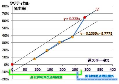必殺率/運ステデータ散布図2