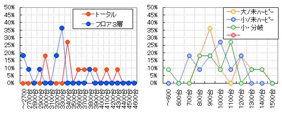 グラフ【パターン:大部屋/未熟ハーピー】
