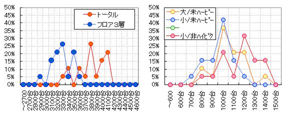 グラフ【パターン:小部屋/非凡ハイピクシー】