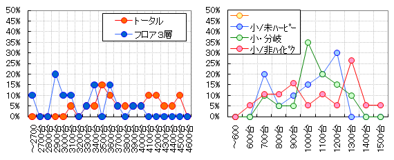 グラフ【パターン:小部屋/未熟ハーピー】
