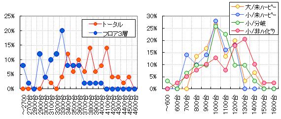 グラフ【トータルマグ】