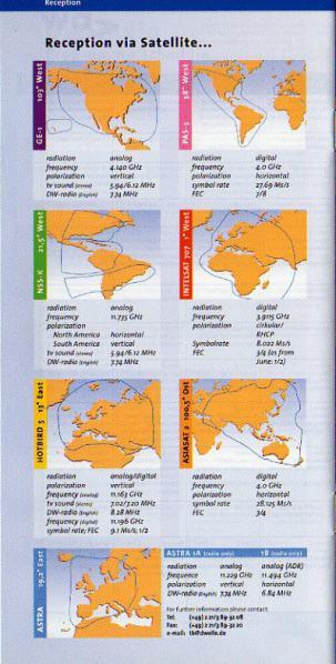 DEUTSCHE WELLE Programmes and Reception Summer 2000, 22-23