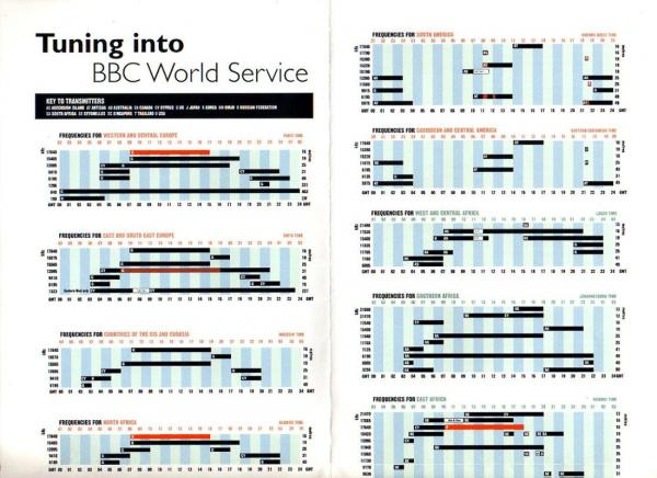 BBC WORLD SERVICE World Frequencies April-June 2000
