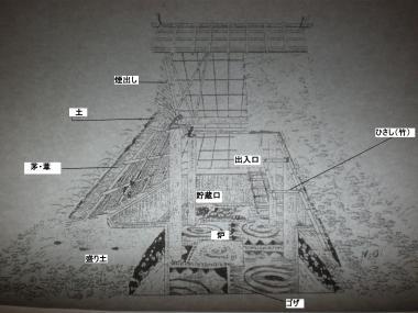 「5世紀の竪穴式住居」 自画集5