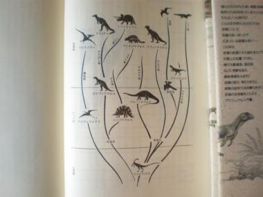 恐竜の系統図