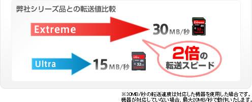 SanDisk Extreme SDHCカード