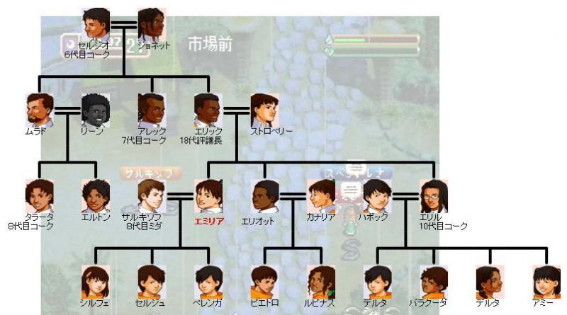 2代目家系図