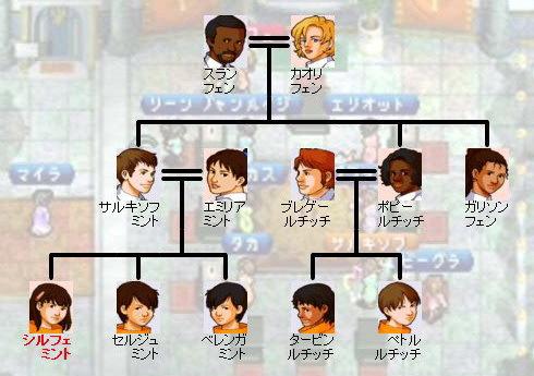 父方家系図