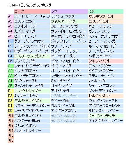 514ショルグランキング