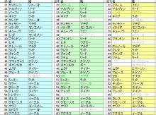 Star Symphony♪ミ-その2