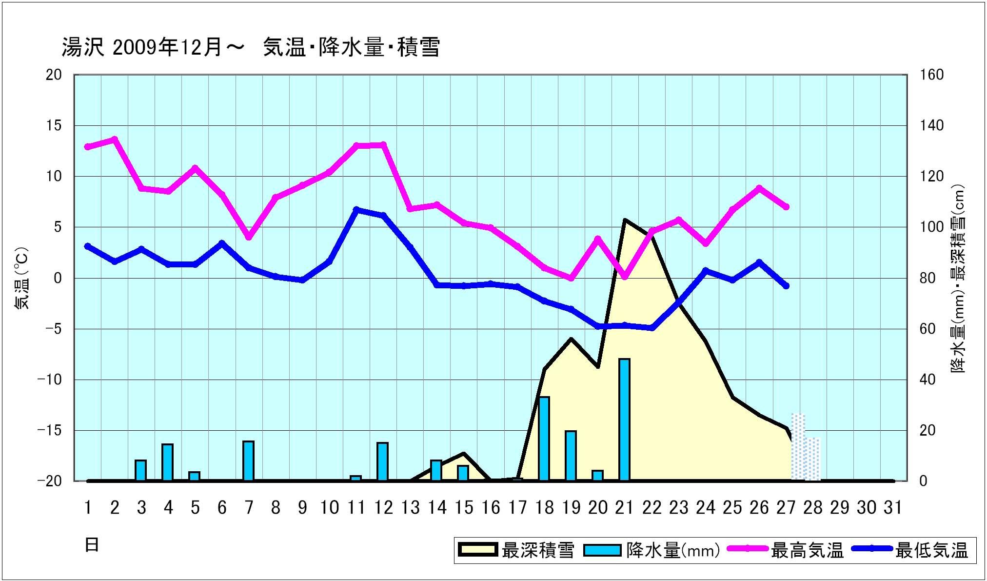 2009年12月 湯沢の気温と雪の状態