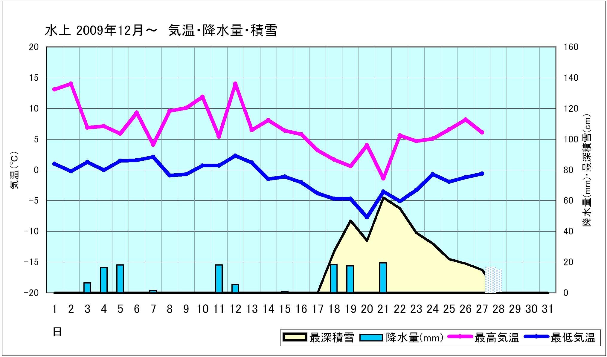 2009年12月 水上の気温と雪の状態