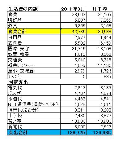 201103家計簿