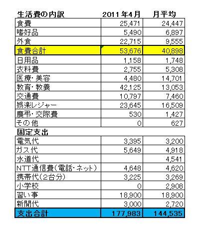 201104家計簿