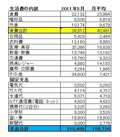 2011年5月家計簿
