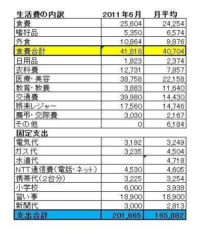 2011.6月家計簿