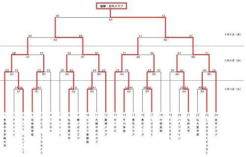2011北日本結果♂_縮小