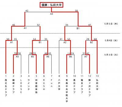 2011北日本結果♀_縮小