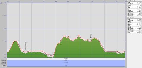 130816草津白根山標高グラフ